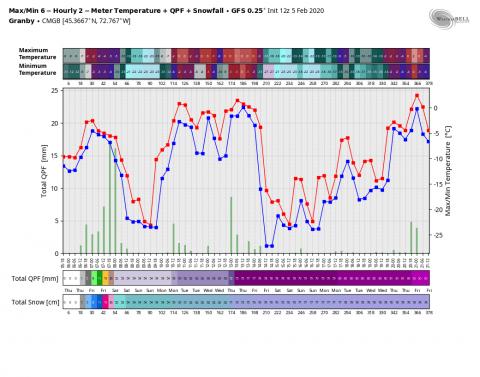 gfs-operational-CMGB-tmp_qpf_snow-0904000.png