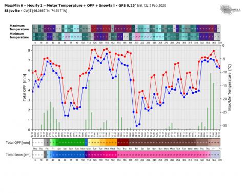 gfs-operational-CWJT-tmp_qpf_snow-0904000.png