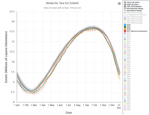 Evo_glace_Antarctique.png