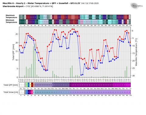gfs-operational-CYSC-tmp_qpf_snow-0904000.png