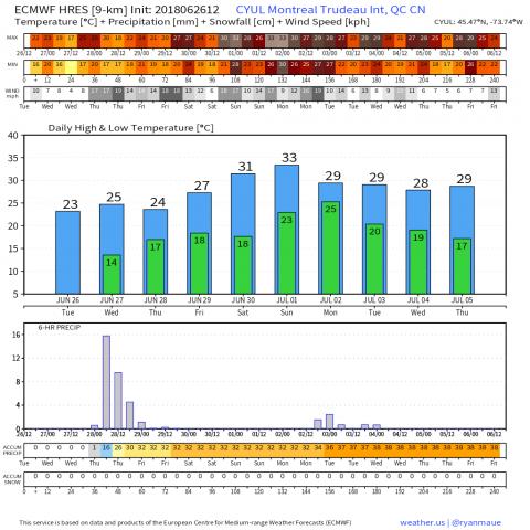 CYUL_2018062612_forecast_240.png