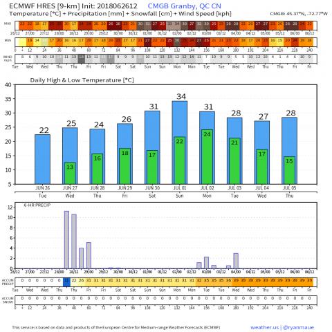 CMGB_2018062612_forecast_240.png