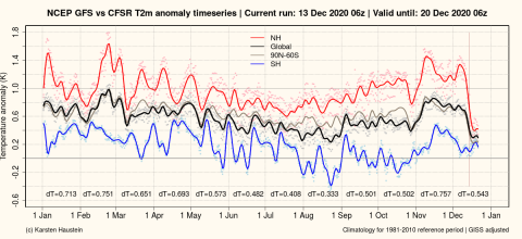 GFS_anomaly_timeseries_global (1).png